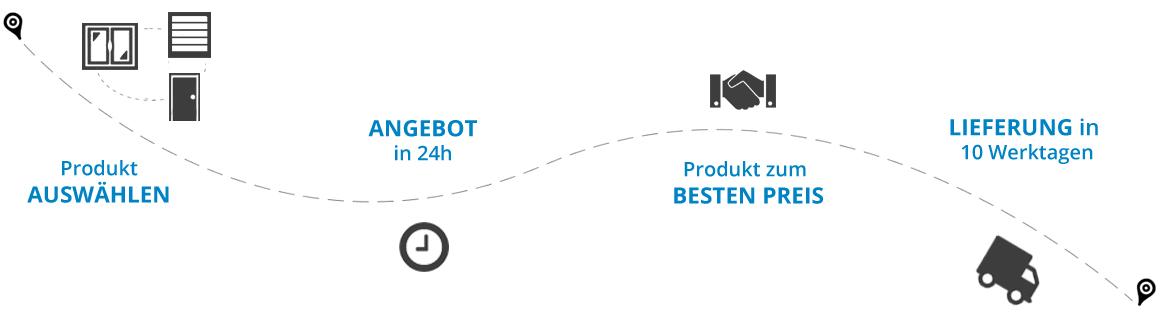 produkt-angebot-bestpreis-lieferung